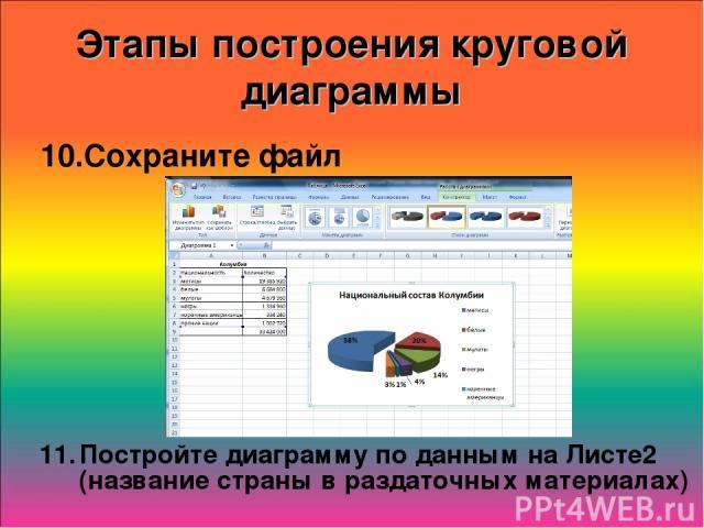 Этапы построения круговой диаграммы Сохраните файл Постройте диаграмму по данным на Листе2 (название страны в раздаточных материалах)