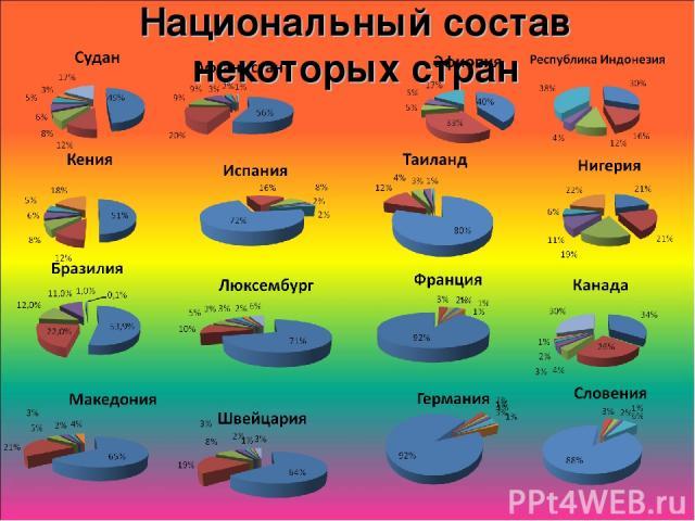 Национальный состав некоторых стран