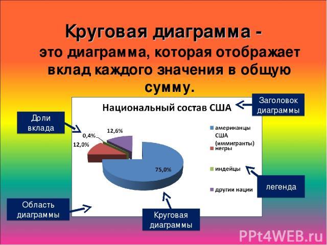 Круговая диаграмма - это диаграмма, которая отображает вклад каждого значения в общую сумму. легенда Заголовок диаграммы Доли вклада Область диаграммы Круговая диаграммы