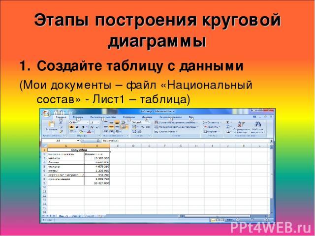 Этапы построения круговой диаграммы Создайте таблицу с данными (Мои документы – файл «Национальный состав» - Лист1 – таблица)