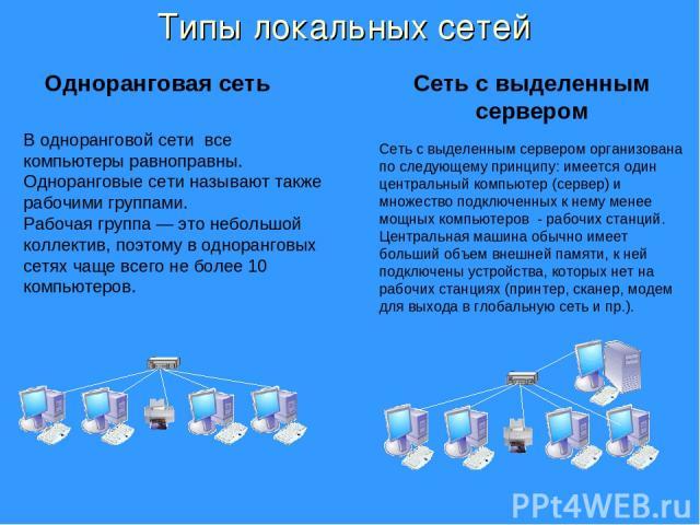 В одноранговой сети все компьютеры равноправны. Одноранговые сети называют также рабочими группами. Рабочая группа — это небольшой коллектив, поэтому в одноранговых сетях чаще всего не более 10 компьютеров. Типы локальных сетей Сеть с выделенным сер…