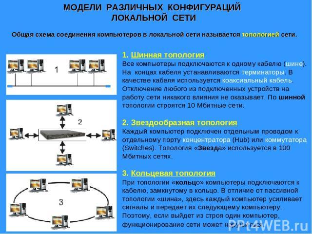 1. Шинная топология Все компьютеры подключаются к одному кабелю (шине). На концах кабеля устанавливаются терминаторы. В качестве кабеля используется коаксиальный кабель. Отключение любого из подключенных устройств на работу сети никакого влияния не…