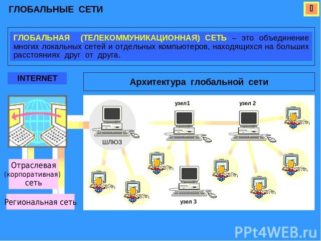 ГЛОБАЛЬНЫЕ СЕТИ ГЛОБАЛЬНАЯ (ТЕЛЕКОММУНИКАЦИОННАЯ) СЕТЬ – это объединение многих локальных сетей и отдельных компьютеров, находящихся на больших расстояниях друг от друга. INTERNET Архитектура глобальной сети Региональная сеть Отраслевая (корпоративн…