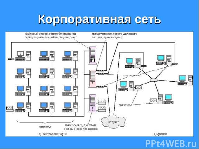 Корпоративная сеть