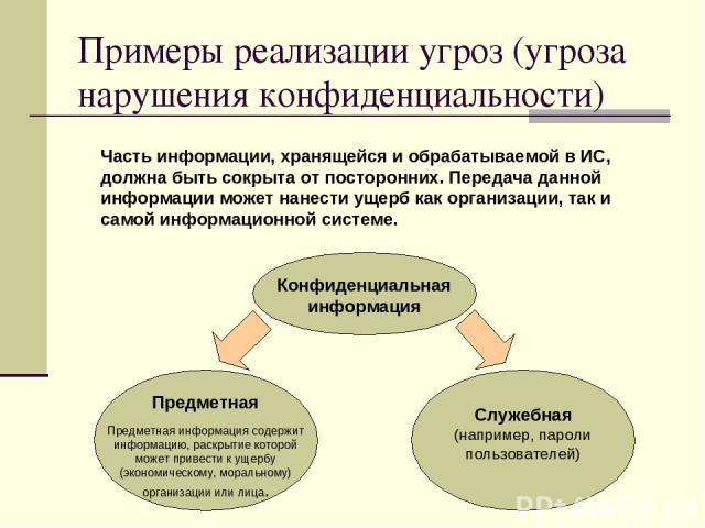 Примеры реализации угроз (угроза нарушения конфиденциальности) Предметная Предметная информация содержит информацию, раскрытие которой может привести к ущербу (экономическому, моральному) организации или лица. Часть информации, хранящейся и обрабаты…