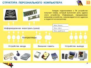СТРУКТУРА ПЕРСОНАЛЬНОГО КОМПЬЮТЕРА Информационная магистраль (шина) Устройства в