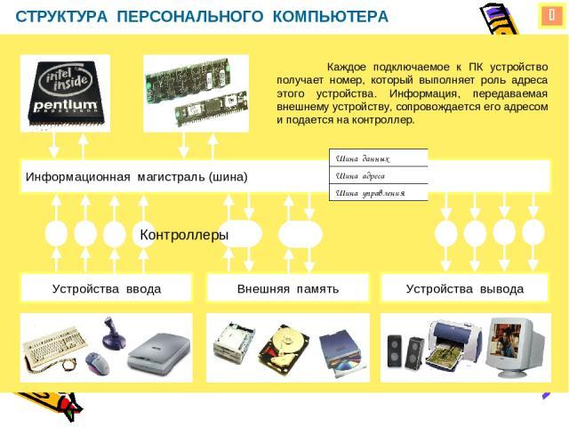 СТРУКТУРА ПЕРСОНАЛЬНОГО КОМПЬЮТЕРА Информационная магистраль (шина) Устройства ввода Устройства вывода Внешняя память Каждое подключаемое к ПК устройство получает номер, который выполняет роль адреса этого устройства. Информация, передаваемая внешне…