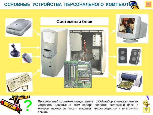 ОСНОВНЫЕ УСТРОЙСТВА ПЕРСОНАЛЬНОГО КОМПЬЮТЕРА Системный блок Персональный компьютер представляет собой набор взаимосвязанных устройств. Главным в этом наборе является системный блок, в котором находится «мозг» машины: микропроцессор и внутренняя память.