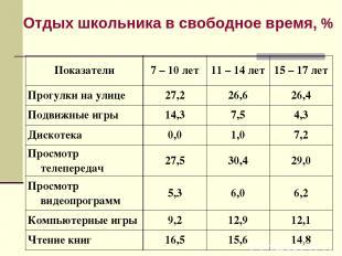 Отдых школьника в свободное время, % Показатели 7 – 10 лет 11 – 14 лет 15 – 17 л