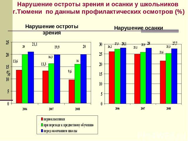 Нарушение остроты зрения и осанки у школьников г.Тюмени по данным профилактических осмотров (%) Нарушение остроты зрения Нарушение осанки