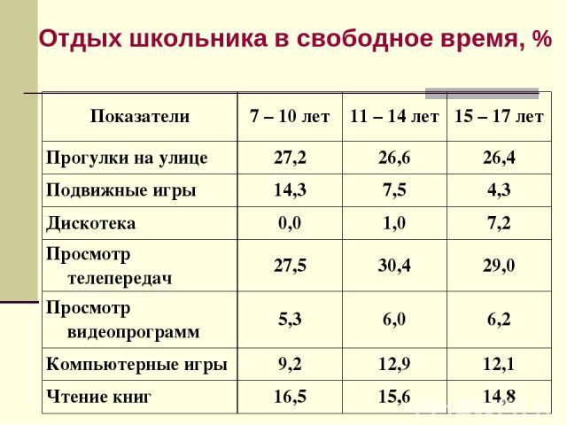 Отдых школьника в свободное время, % Показатели 7 – 10 лет 11 – 14 лет 15 – 17 лет Прогулки на улице 27,2 26,6 26,4 Подвижные игры 14,3 7,5 4,3 Дискотека 0,0 1,0 7,2 Просмотр телепередач 27,5 30,4 29,0 Просмотр видеопрограмм 5,3 6,0 6,2 Компьютерные…