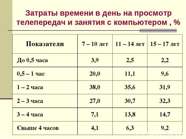Затраты времени в день на просмотр телепередач и занятия с компьютером , % Показатели 7 – 10 лет 11 – 14 лет 15 – 17 лет До 0,5 часа 3,9 2,5 2,2 0,5 – 1 час 20,0 11,1 9,6 1 – 2 часа 38,0 35,6 31,9 2 – 3 часа 27,0 30,7 32,3 3 – 4 часа 7,1 13,8 14,7 С…