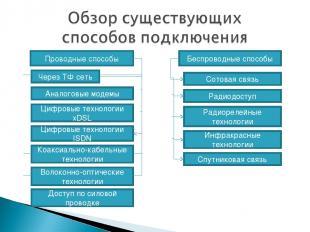 Проводные способы Через ТФ сеть Аналоговые модемы Цифровые технологии xDSL Цифро