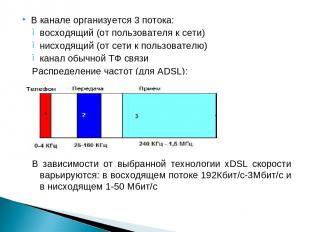 В канале организуется 3 потока: восходящий (от пользователя к сети) нисходящий (