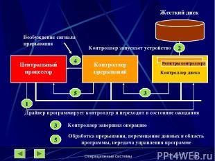 Операционные системы * Жесткий диск Контроллер диска Регистры контроллера Контро