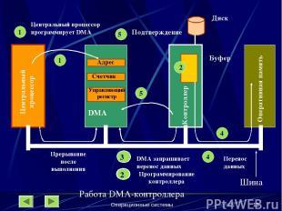 Операционные системы * 1 Адрес Счетчик Управляющий регистр Центральный процессор