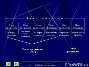 Операционные системы * Цикл процессора Цикл процессора Цикл процессора Ц и к л к