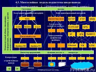Операционные системы * 4.3. Многослойная модель подсистемы ввода-вывода Системны