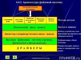 Операционные системы * 4.4.2. Архитектура файловой системы Смешанный файл Послед