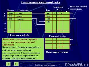 Операционные системы * Индексно-последовательный файл Индекс Указатель 123………….