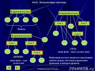 Операционные системы * 4.4.4. Каталоговые системы Корневой каталог Файлы Корнево