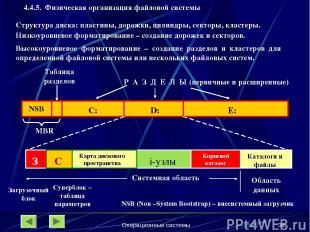 Операционные системы * 4.4.5. Физическая организация файловой системы Структура
