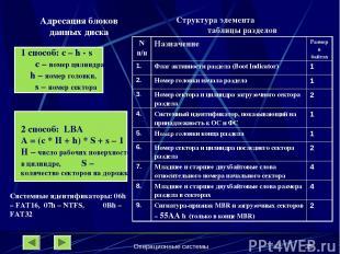 Операционные системы * Адресация блоков данных диска 1 способ: c – h - s с – ном