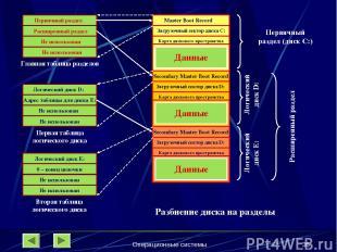 Операционные системы * Первичный раздел Расширенный раздел Не использован Не исп