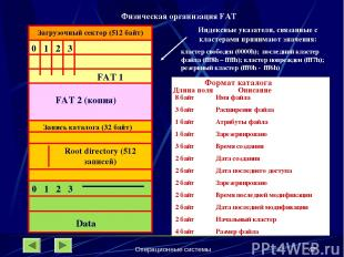 Операционные системы * Загрузочный сектор (512 байт) 0 1 2 3 FAT 1 FAT 2 (копия)