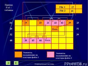 Операционные системы * 16 24 32 File 1 File 2 17 41 19 23 23 31 39 29 Посл. 40 2