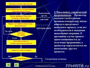 Операционные системы * Системный вызов для выполнения операции ввода-вывода Запр