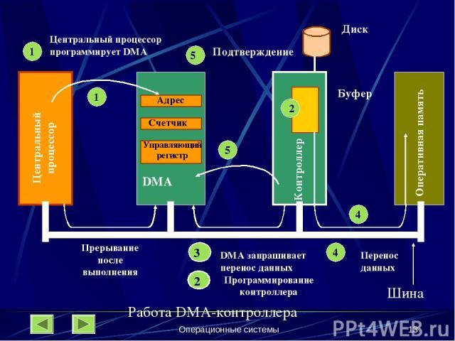 Операционные системы * 1 Адрес Счетчик Управляющий регистр Центральный процессор Прерывание после выполнения 1 1 Центральный процессор программирует DMA 1 3 DMA запрашивает перенос данных 5 4 5 Подтверждение Буфер Диск DMA 2 2 4 4 Перенос данных Опе…
