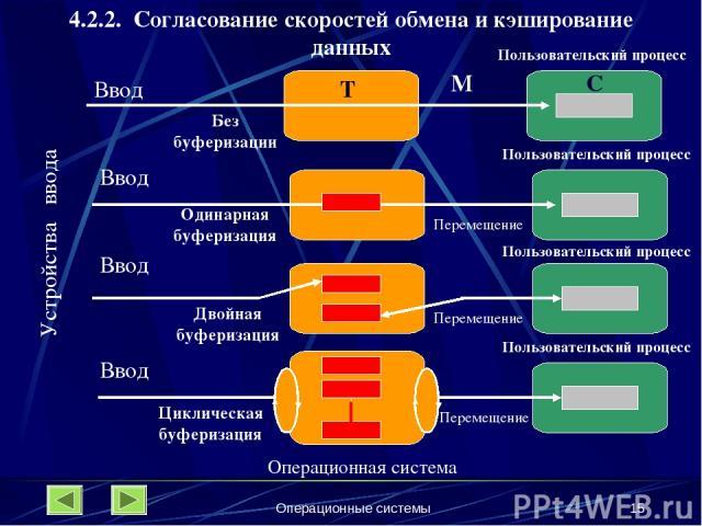 Операционные системы * 4.2.2. Согласование скоростей обмена и кэширование данных Пользовательский процесс Пользовательский процесс Пользовательский процесс Пользовательский процесс Операционная система Ввод Ввод Ввод Ввод Устройства ввода Без буфери…