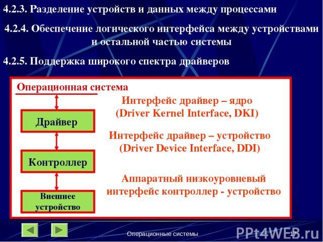 Операционные системы * 4.2.3. Разделение устройств и данных между процессами 4.2.4. Обеспечение логического интерфейса между устройствами и остальной частью системы 4.2.5. Поддержка широкого спектра драйверов Операционная система Драйвер Контроллер …