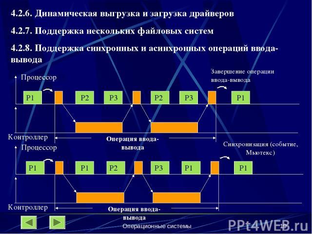 Операционные системы * 4.2.6. Динамическая выгрузка и загрузка драйверов 4.2.7. Поддержка нескольких файловых систем 4.2.8. Поддержка синхронных и асинхронных операций ввода-вывода P3 Контроллер Операция ввода-вывода ПроцессорP2 P1 P2 P3 P2 P1 Завер…