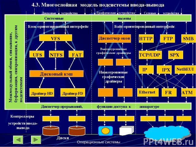 Операционные системы * 4.3. Многослойная модель подсистемы ввода-вывода Системные вызовы Диспетчер прерываний, функции доступа к аппаратуре Байт-ориентированный интерфейс VFS Блок-ориентированный интерфейс UFS NTFS FAT Дисковый кэш Драйвер HD Драйве…