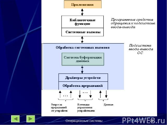 Операционные системы * Операционные системы