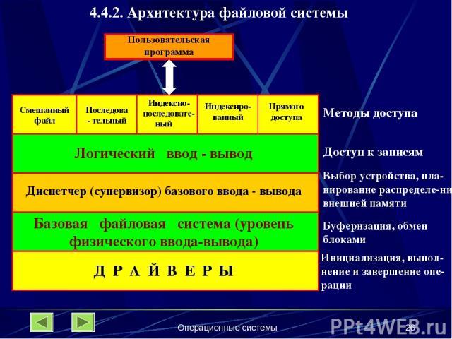 Операционные системы * 4.4.2. Архитектура файловой системы Смешанный файл Последова- тельный Индексно- последовате- ный Индексиро-ванный Прямого доступа Пользовательская программа Логический ввод - вывод Диспетчер (супервизор) базового ввода - вывод…