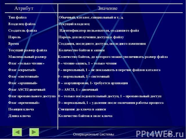 Операционные системы * Атрибут Значение Тип файла Обычный, каталог, специальный и т. д. Владелец файла Текущий владелец Создатель файла Идентификатор пользователя, создавшего файл Пароль Пароль для получения доступа к файлу Время Создания, последнег…