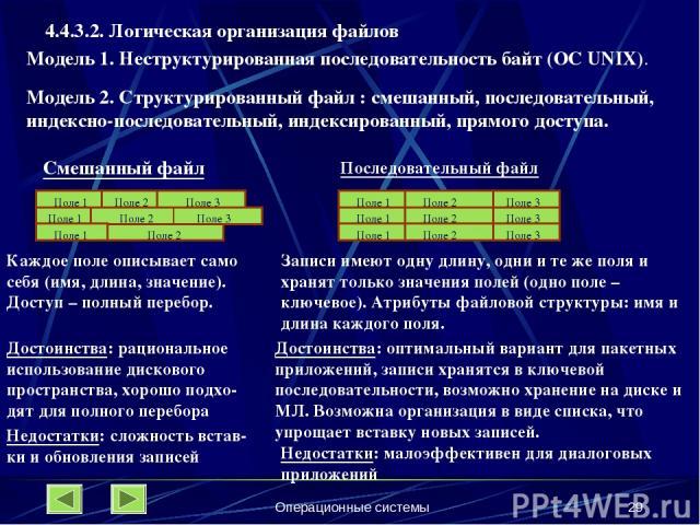 Операционные системы * 4.4.3.2. Логическая организация файлов Модель 1. Неструктурированная последовательность байт (ОС UNIX). Модель 2. Структурированный файл : смешанный, последовательный, индексно-последовательный, индексированный, прямого доступ…