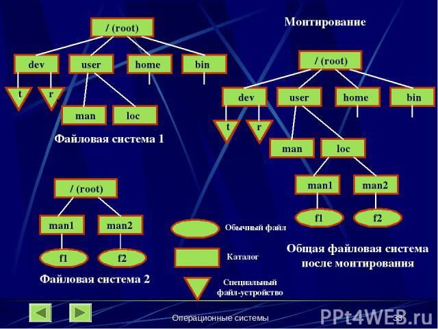 Операционные системы * Файловая система 1 Файловая система 2 Общая файловая система после монтирования Обычный файл Каталог Специальный файл-устройство Монтирование / (root) / (root) / (root) dev dev t t t r r r user user home home bin bin man man l…