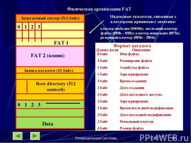Операционные системы * Загрузочный сектор (512 байт) 0 1 2 3 FAT 1 FAT 2 (копия) Запись каталога (32 байт) Root directory (512 записей) 0 1 2 3 Data Индексные указатели, связанные с кластерами принимают значения: кластер свободен (0000h); последний …