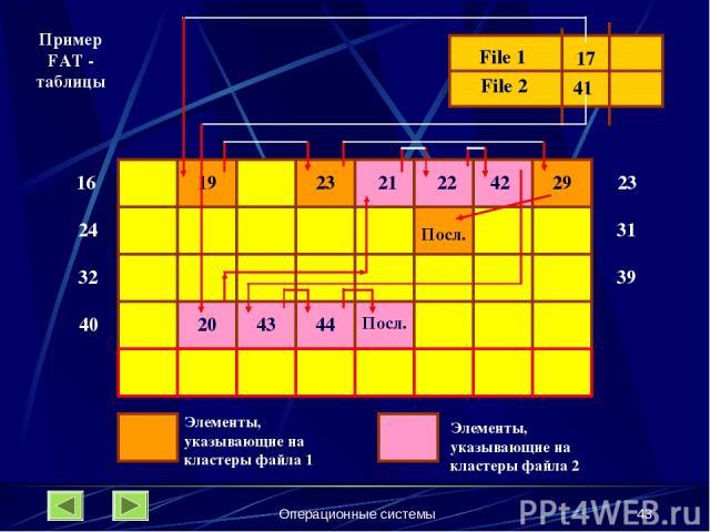 Операционные системы * 16 24 32 File 1 File 2 17 41 19 23 23 31 39 29 Посл. 40 20 21 22 42 43 44 Посл. Элементы, указывающие на кластеры файла 1 Элементы, указывающие на кластеры файла 2 Пример FAT - таблицы Операционные системы