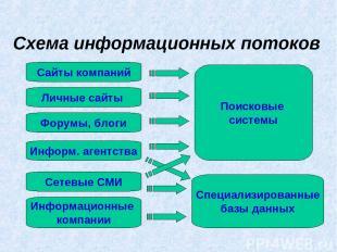 Схема информационных потоков Сайты компаний Личные сайты Форумы, блоги Информ. а