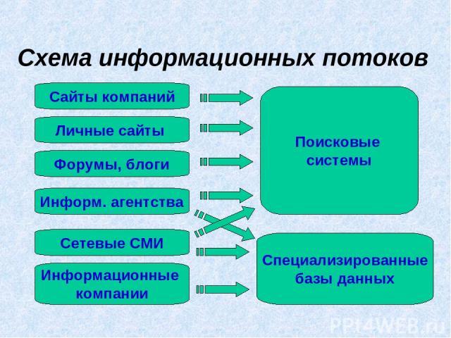 Схема информационных потоков Сайты компаний Личные сайты Форумы, блоги Информ. агентства Сетевые СМИ Поисковые системы Специализированные базы данных Информационные компании