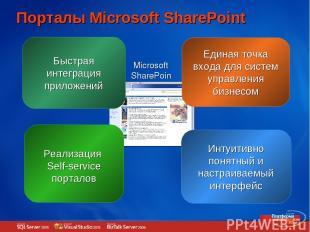 Быстрая интеграция приложений Порталы Microsoft SharePoint Единая точка входа дл