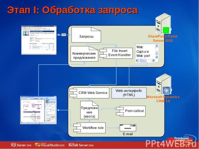 Этап I: Обработка запроса