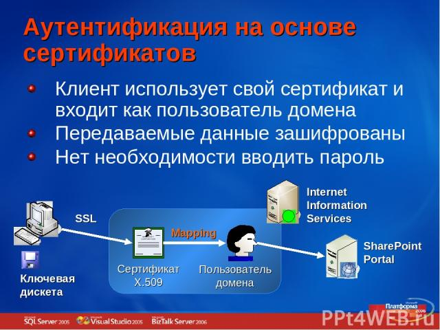 Аутентификация на основе сертификатов SSL Сертификат X.509 Пользователь домена Internet Information Services SharePoint Portal Mapping Клиент использует свой сертификат и входит как пользователь домена Передаваемые данные зашифрованы Нет необходимос…