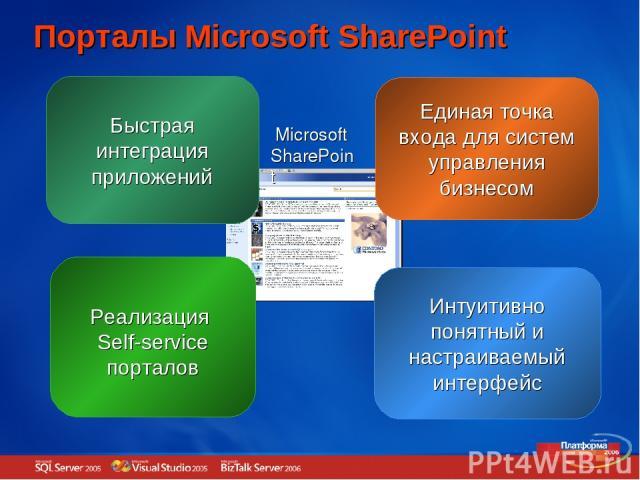 Быстрая интеграция приложений Порталы Microsoft SharePoint Единая точка входа для систем управления бизнесом Реализация Self-service порталов Интуитивно понятный и настраиваемый интерфейс Microsoft SharePoint