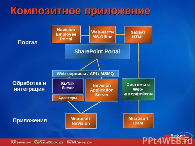 Композитное приложение SharePoint Portal Портал Web часть Web часть Web часть BizTalk Server Обработка и интеграция Приложение Приложение Приложения Адаптеры Сервер приложений Microsoft CRM Microsoft Navision Системы с Web-интерфейсом Navision Appli…